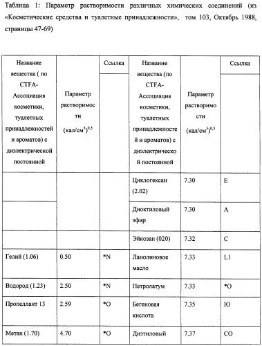 Бесследный стик-дезодорант или стик-антиперспирант, основанный на дисперсии/эмульсии масло-в-воде