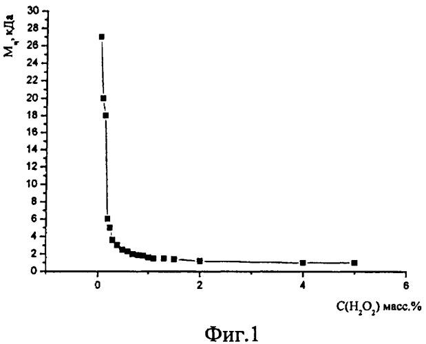 Способ получения низкомолекулярного хитозана