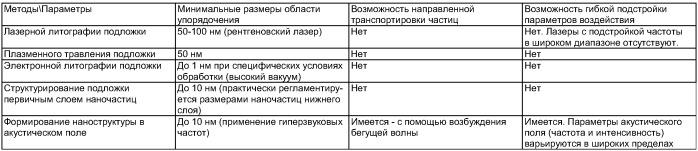 Исследовательский комплекс для формирования и изучения наноструктур и способ формирования наноструктур