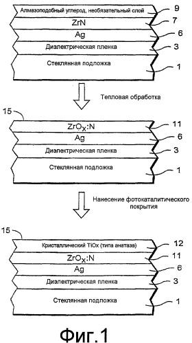 Окно с антибактериальными и/или антигрибковыми свойствами и способ его производства