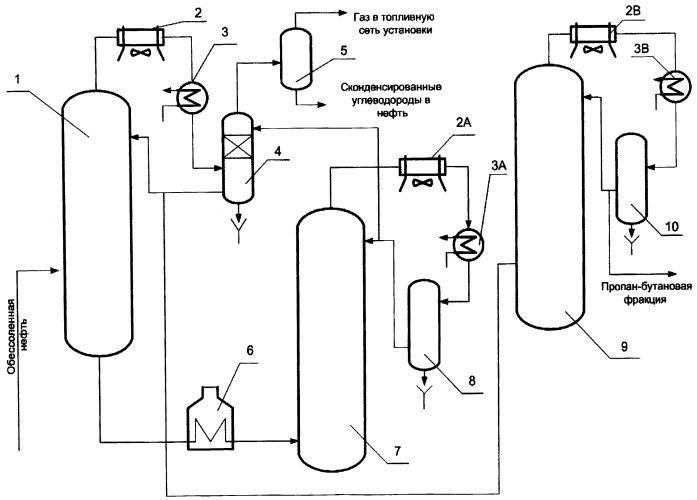 Способ получения прямогонных нефтяных газов при фракционировании нефти