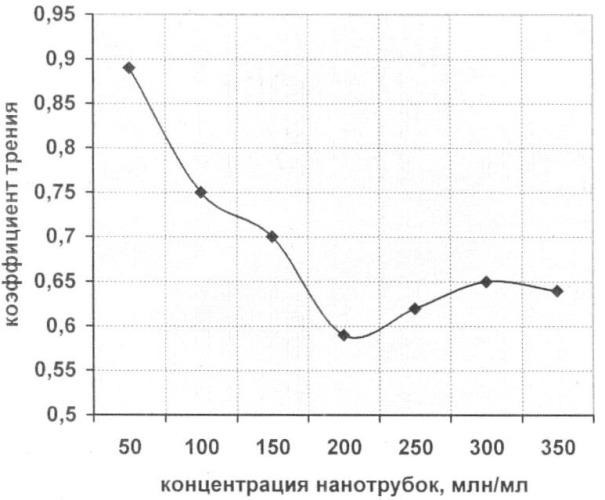Синтетическая смазочно-охлаждающая жидкость с углеродными нанотрубками