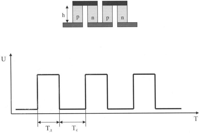 Способ оптимизации режимов работы термоэлектрической батареи с учетом геометрических и электротеплофизических параметров при импульсном питании