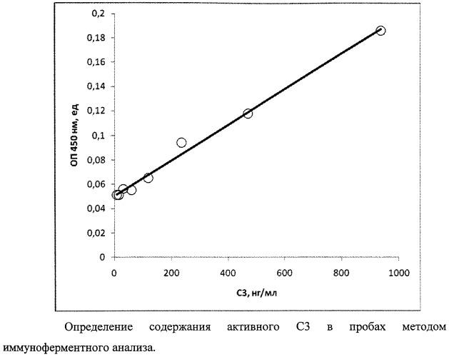 Способ и набор для иммуноферментного определения функциональной активности компонента с3 комплемента человека
