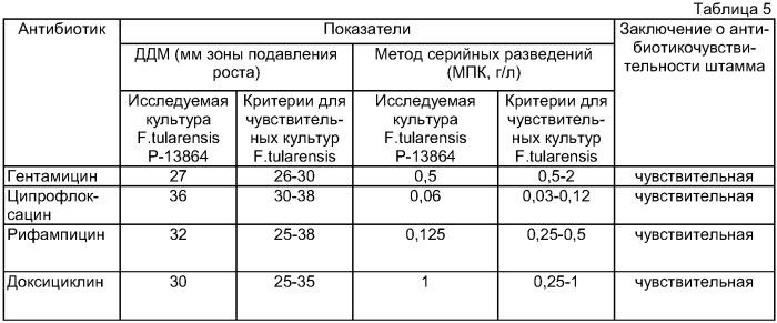 Способ оценки клинической эффективности антибактериальных препаратов для возбудителей особо опасных инфекций francisella tularensis и brucella spp