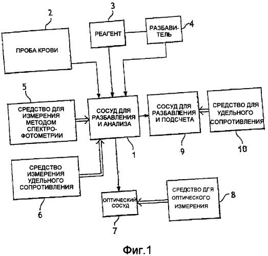 Способ для анализа пробы крови и устройство и реагент для его реализации
