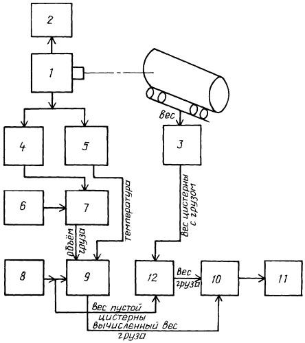 Способ и устройство определения массы наливного груза