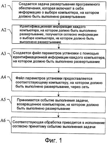 Способ и система развертывания программного обеспечения, сервер развертывания программного обеспечения и пользовательский сервер