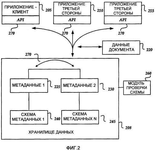 Программируемость для хранилища xml данных для документов