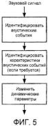 Регулировка усиления звука с использованием основанного на конкретной громкости обнаружения акустических событий