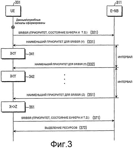 Способ передачи запроса диспетчеризации в системе мобильной связи и терминальное устройство для этого