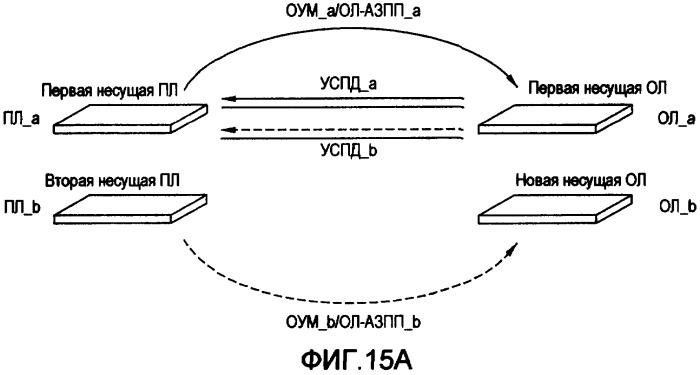 Установление дополнительных несущих обратной линии в беспроводной системе с многими несущими