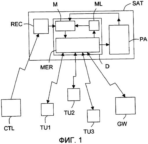 Устройство для передачи и/или приема сигналов с повторным использованием частоты посредством распределения ячейки оконечному устройству для спутника связи