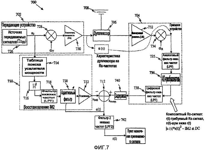 Устройство подавления взаимной модуляции и паразитных преднамеренных помех в передающем устройстве основной полосы частот