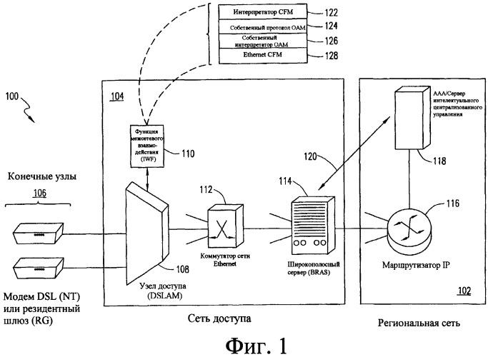 Система и способ контроля конечных узлов, используя управление сбоями в соединениях (cfm) ethernet в сети доступа