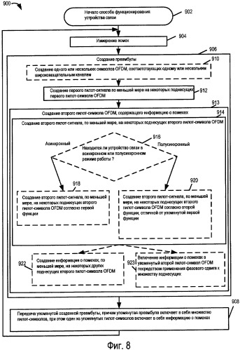 Способы и устройство для измерения, обмена и/или использования информации о помехах