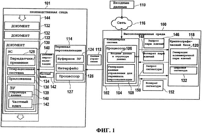 Способ персонализации документов, криптографическая система, система персонализации и документ