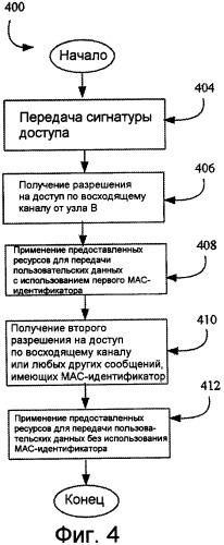 Устройство и способ быстрого доступа в системе беспроводной связи