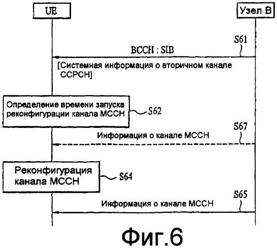 Способ и устройство для реконфигурации общего канала