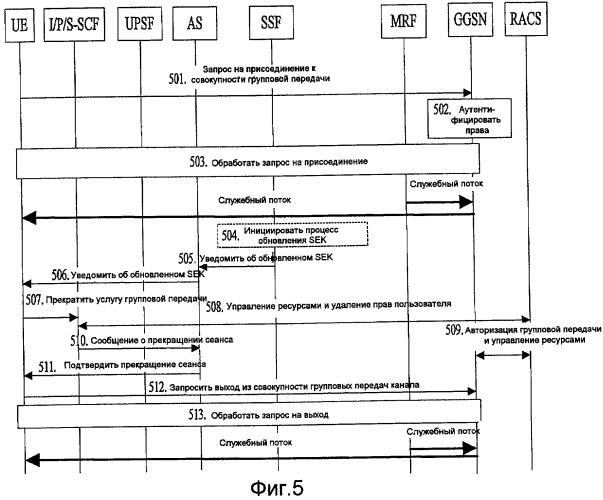 Способ и система для предоставления услуг групповой передачи