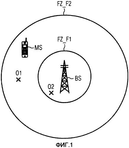 Внутричастотные и межчастотные измерения в системе радиосвязи