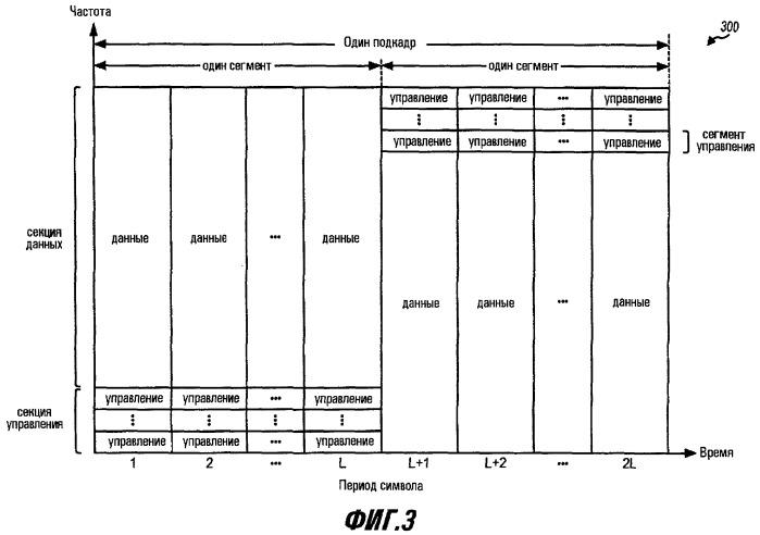 Переменный канал управления для системы беспроводной связи