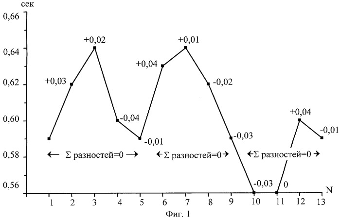 Способ анализа суточной вариабельности ритма сердца