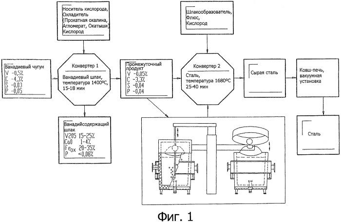 Способ и установка для производства стали