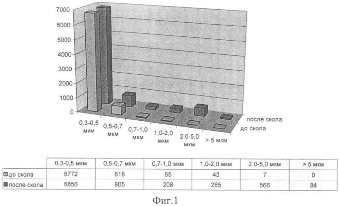 Способ определения состояния, предшествующего разрушению горных пород и строительных сооружений, и устройство для его осуществления