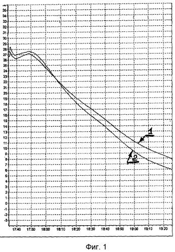 Способ перераспределения составляющих теплового потока