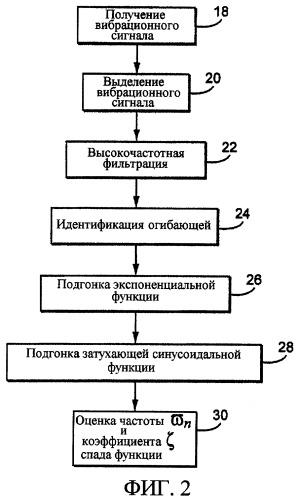 Способ и устройство для анализа сигнатуры сигнала для регистрации событий в установке с вращающимися деталями