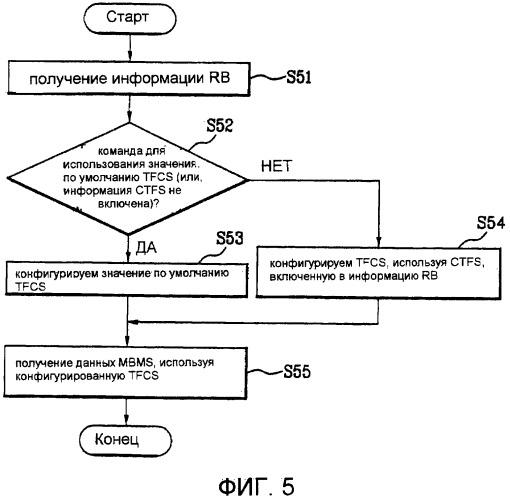 Передача блока данных в беспроводной системе связи