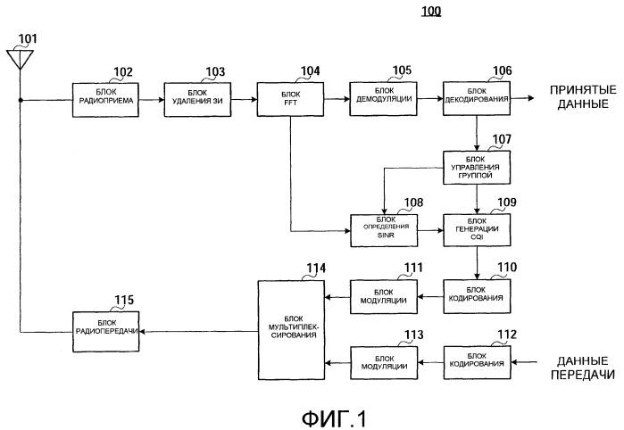 Устройство мобильной станции радиосвязи, устройство базовой станции радиосвязи и способ сообщения cqi