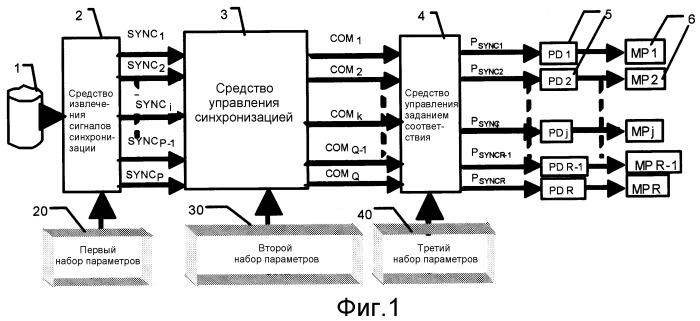 Способ синхронизации, по меньшей мере, одного периферийного мультимедийного приспособления портативного устройства связи со звуковым файлом и соответствующее портативное устройство связи