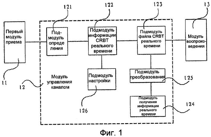 Устройство и способ для осуществления услуги окрашивания обратного тонального сигнала вызова абонента и устройство для получения файла окрашивания тонального сигнала вызова абонента