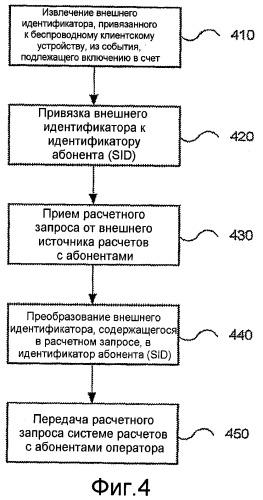 Автоматизированное преобразование учетных записей в системе расчетов с абонентами беспроводной связи