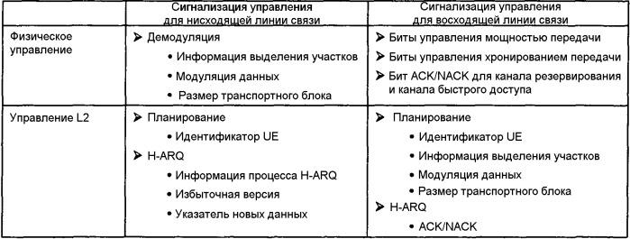 Отображение широковещательной системной информации в транспортные каналы в системе мобильной связи