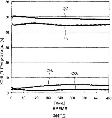 Катализатор углекислотного риформинга и способ его получения