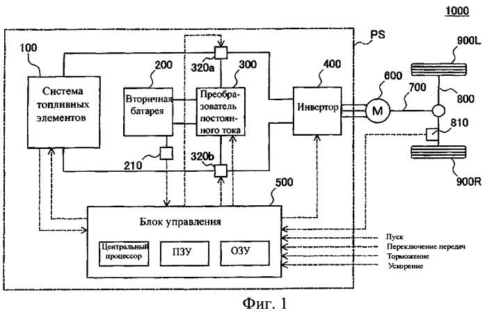 Движущийся объект, оборудованный топливными элементами, и способ управления ими (варианты)