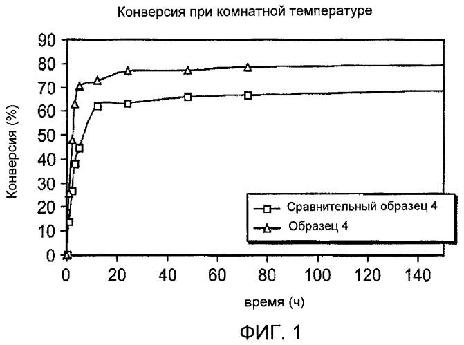 Эпоксидные смолы, содержащие отверждающий агент на основе циклоалифатического диамина