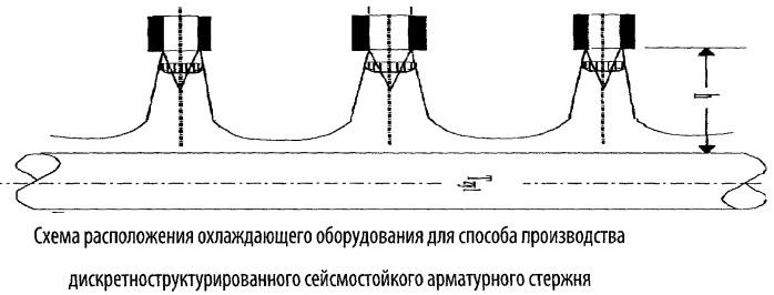 Способ производства дискретно-структурированного сейсмостойкого арматурного стержня