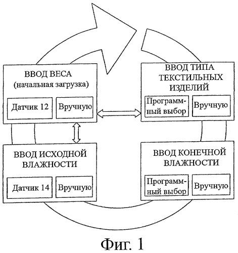 Сушилка с циклом сушки, использующим добавку