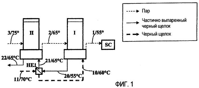 Способ и оборудование для выпаривания черного щелока, который получают от процесса варки во время производства целлюлозной массы