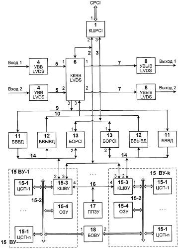 Программируемое устройство цифровой обработки сигналов