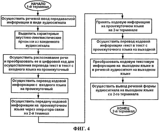 Способ организации синхронного перевода устной речи с одного языка на другой посредством электронной приемопередающей системы