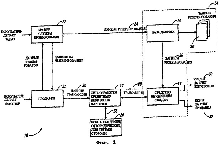 Система, устройство и способы для автоматического вычисления скидок продавца за покупки, сделанные с использованием системы предварительных заказов
