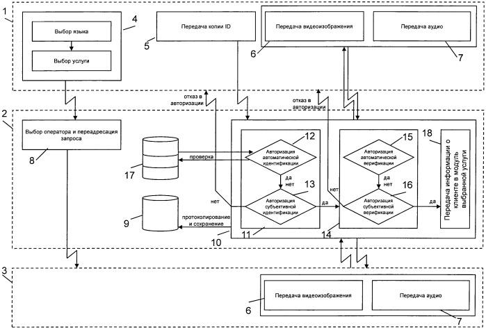 Система и способ дистанционной идентификации и верификации личности клиента при оказании финансовых услуг