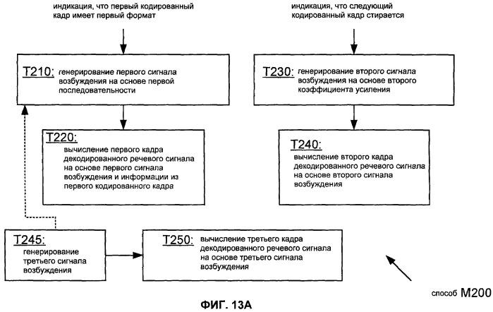 Система, способы и устройство для восстановления при стирании кадра