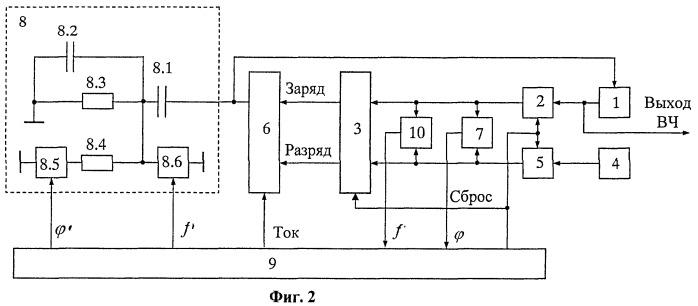 Адаптивный синтезатор частот с коммутацией элементов кольца фазовой автоподстройки