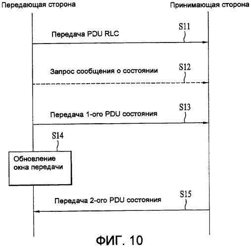 Способ передачи управляющей информации в системе беспроводной связи и использующий его способ обновления окна передачи